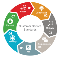 Customer-Service-Wheel_v3